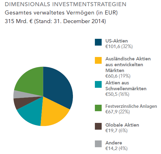 Investmentstrategien Dimensional
